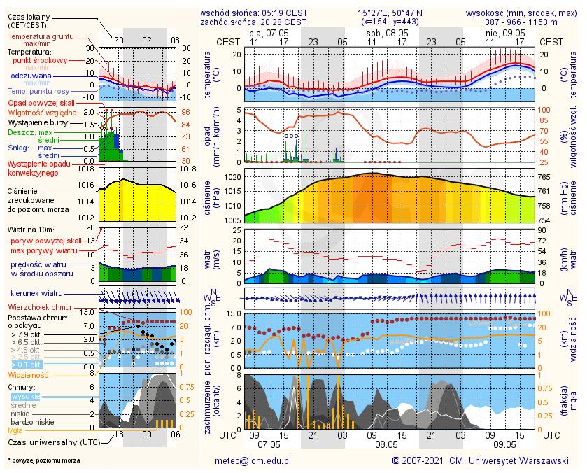Wykres pogody meteo.pl blog podróżniczy